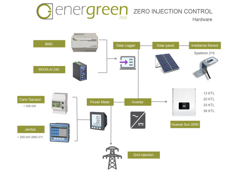 Zero Injection Energreen Asia